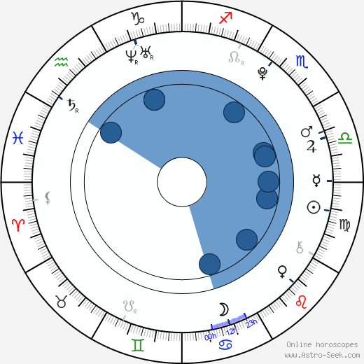 Megan Nicole wikipedia, horoscope, astrology, instagram