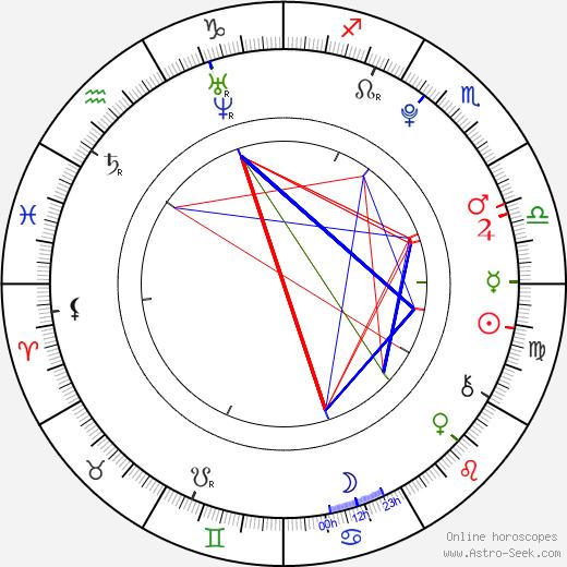 Megan Nicole день рождения гороскоп, Megan Nicole Натальная карта онлайн