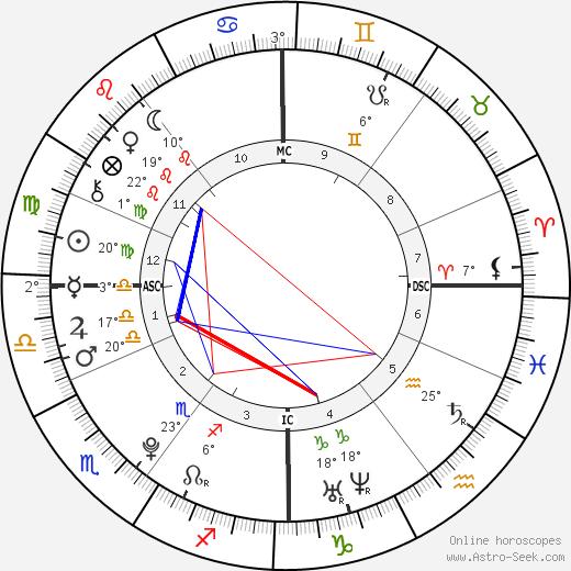 Niall Horan birth chart, biography, wikipedia 2019, 2020