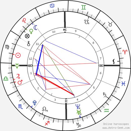 Niall Horan birth chart, Niall Horan astro natal horoscope, astrology