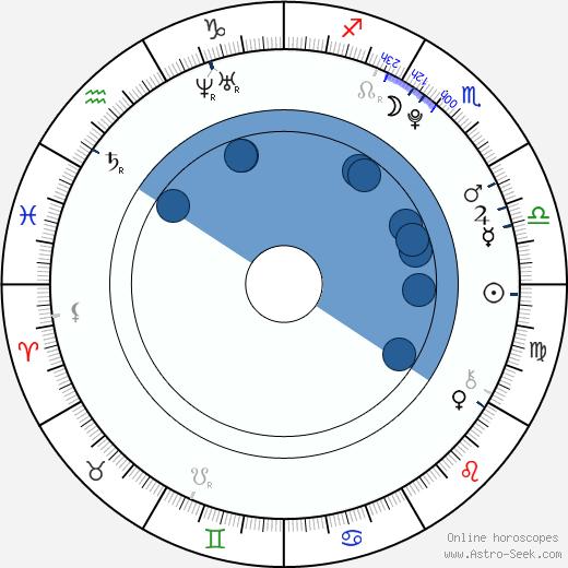 Otto Gustavsson wikipedia, horoscope, astrology, instagram