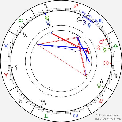 Otto Gustavsson birth chart, Otto Gustavsson astro natal horoscope, astrology