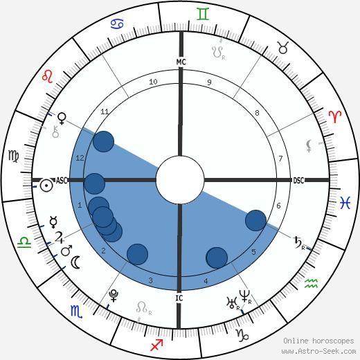 Patrick Schwarzenegger wikipedia, horoscope, astrology, instagram