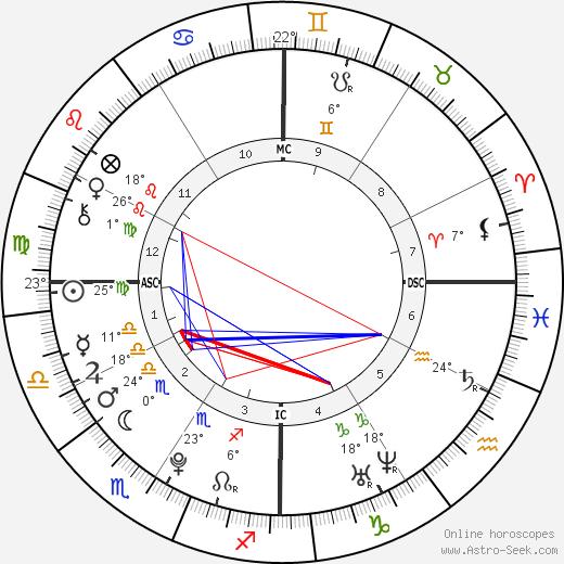 Patrick Schwarzenegger birth chart, biography, wikipedia 2019, 2020