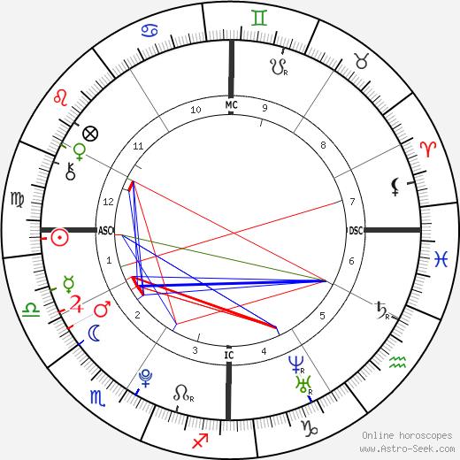 Patrick Schwarzenegger birth chart, Patrick Schwarzenegger astro natal horoscope, astrology