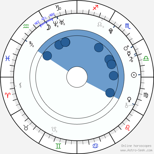 Rio Kanno horoscope, astrology, sign, zodiac, date of birth, instagram
