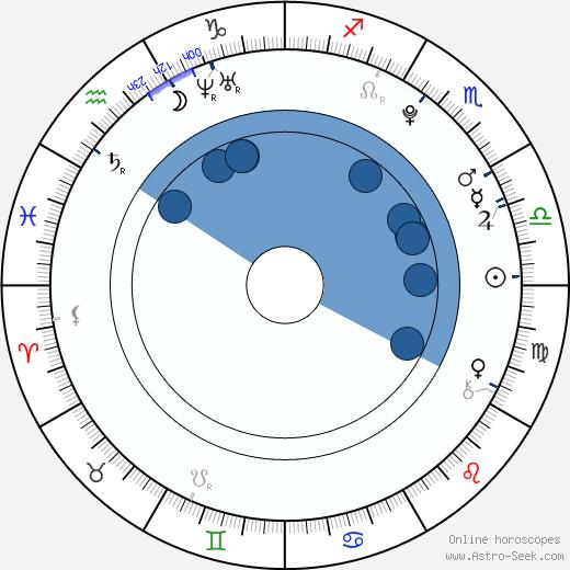 Rio Kanno wikipedia, horoscope, astrology, instagram
