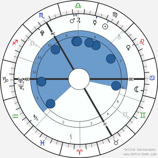Ronan Lamy-Chappuis wikipedia, horoscope, astrology, instagram