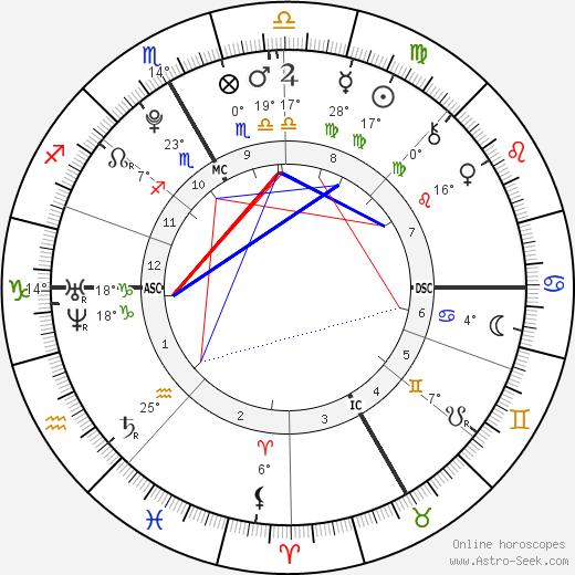 Ronan Lamy-Chappuis birth chart, biography, wikipedia 2019, 2020