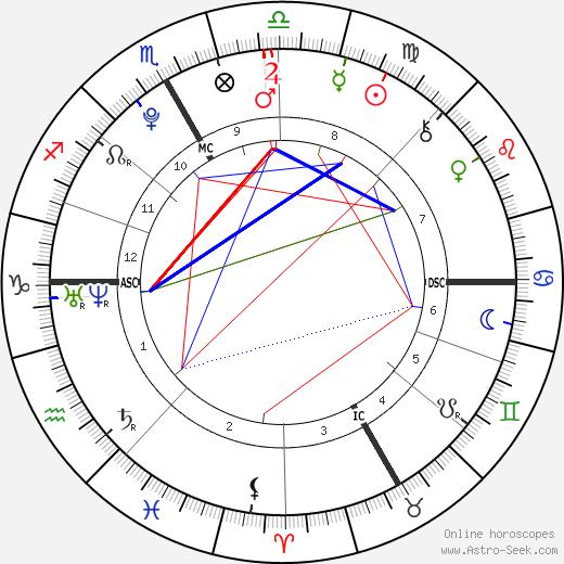 Ronan Lamy-Chappuis birth chart, Ronan Lamy-Chappuis astro natal horoscope, astrology