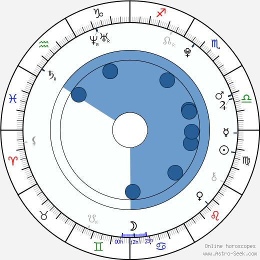Ruggero Pasquarelli wikipedia, horoscope, astrology, instagram