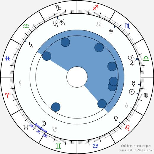 Taylor Gray wikipedia, horoscope, astrology, instagram