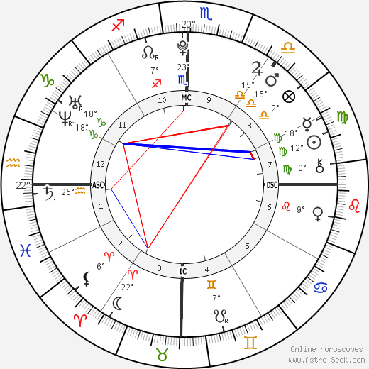 Victoria Goncalves birth chart, biography, wikipedia 2019, 2020