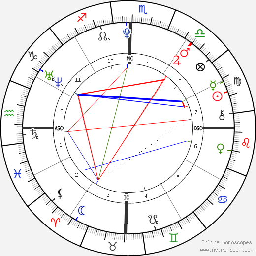 Victoria Goncalves birth chart, Victoria Goncalves astro natal horoscope, astrology