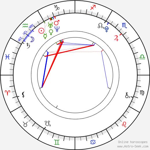 Kim Jong In astro natal birth chart, Kim Jong In horoscope, astrology