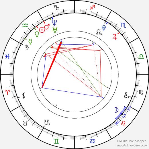 Ladislav Novotný astro natal birth chart, Ladislav Novotný horoscope, astrology
