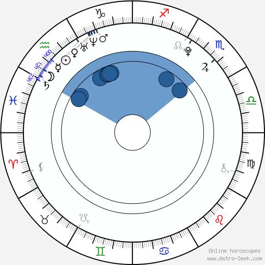 Lotte Flack wikipedia, horoscope, astrology, instagram