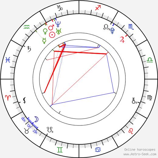 Marny Kennedy astro natal birth chart, Marny Kennedy horoscope, astrology