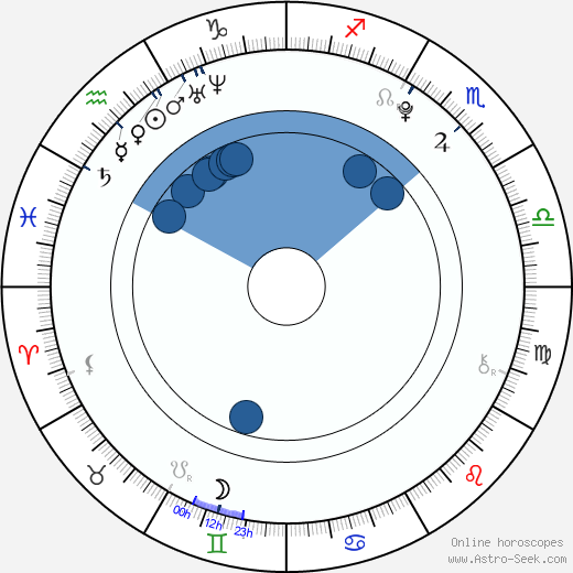 Matěj Brothánek wikipedia, horoscope, astrology, instagram