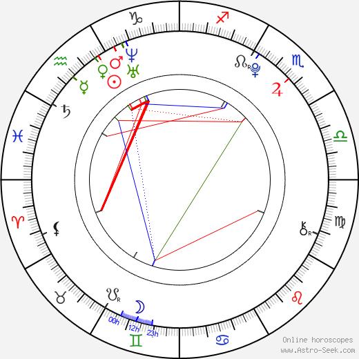 Matěj Brothánek astro natal birth chart, Matěj Brothánek horoscope, astrology