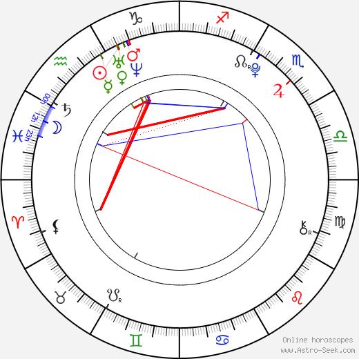 Monika Jagaciak astro natal birth chart, Monika Jagaciak horoscope, astrology