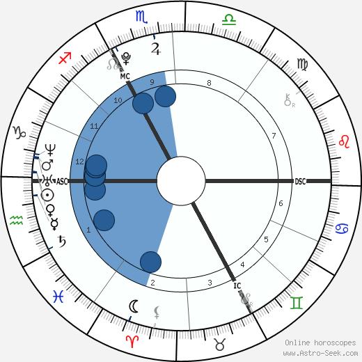 Noah Gabriel Becker wikipedia, horoscope, astrology, instagram