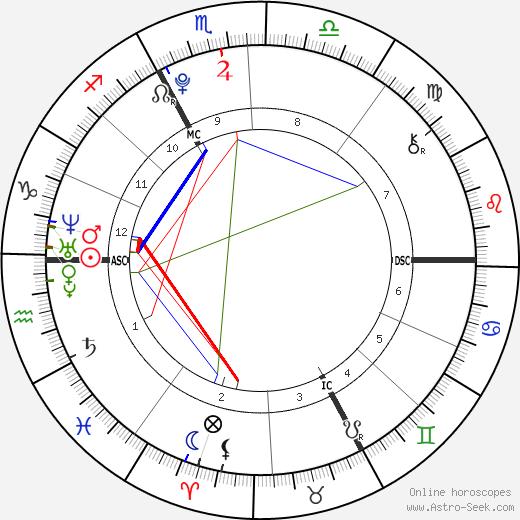 Noah Gabriel Becker день рождения гороскоп, Noah Gabriel Becker Натальная карта онлайн