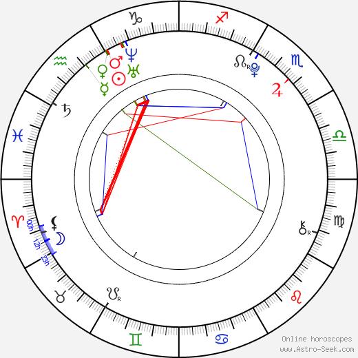 Radomír Kupec birth chart, Radomír Kupec astro natal horoscope, astrology