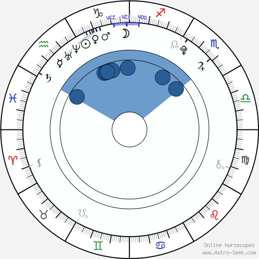 Sasha Alliel wikipedia, horoscope, astrology, instagram