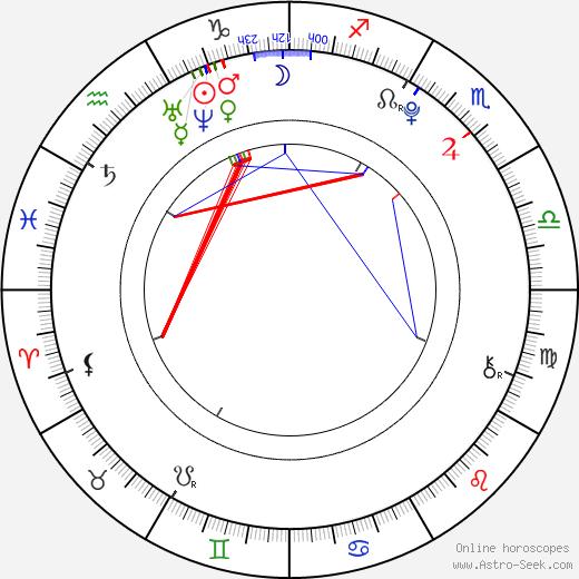 Sasha Alliel astro natal birth chart, Sasha Alliel horoscope, astrology