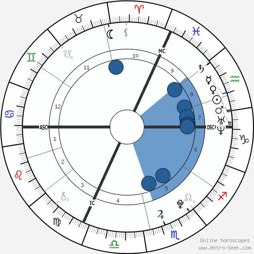 Trey Griffey wikipedia, horoscope, astrology, instagram