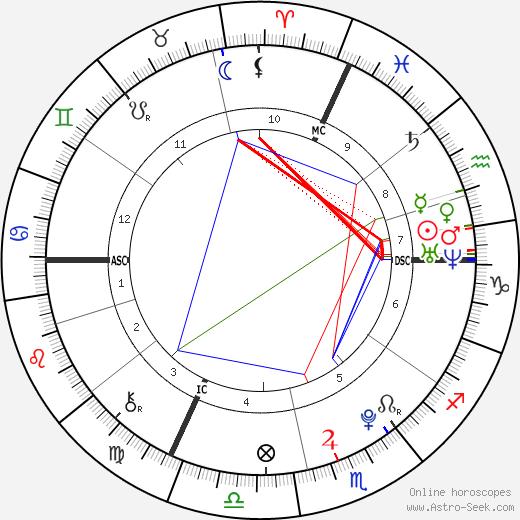 Trey Griffey день рождения гороскоп, Trey Griffey Натальная карта онлайн