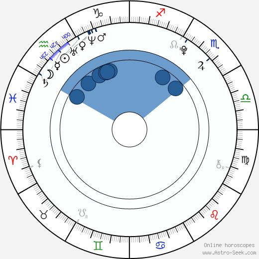 Yuma Nakayama wikipedia, horoscope, astrology, instagram