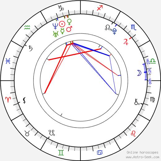 Zoe Aggeliki astro natal birth chart, Zoe Aggeliki horoscope, astrology