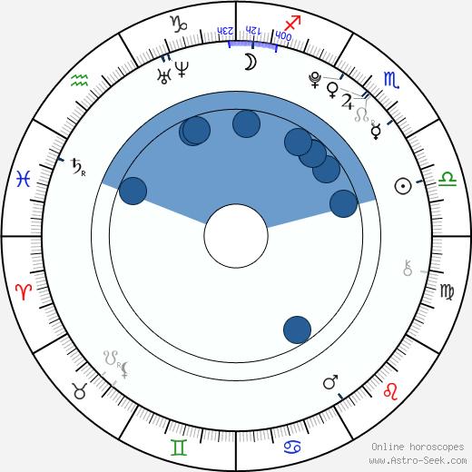 Bae Su Ji wikipedia, horoscope, astrology, instagram