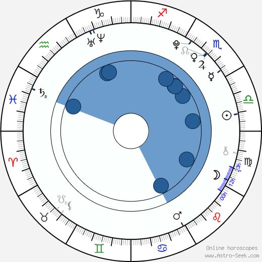 Brendan Meyer wikipedia, horoscope, astrology, instagram