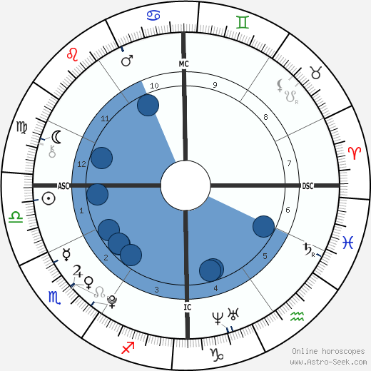 Garrett Thomas Martel wikipedia, horoscope, astrology, instagram