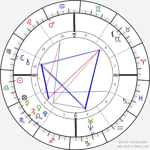 Garrett Thomas Martel день рождения гороскоп, Garrett Thomas Martel Натальная карта онлайн