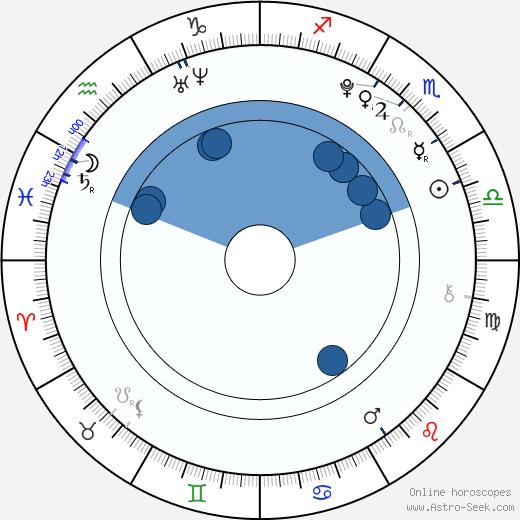 Ham Seung Jin wikipedia, horoscope, astrology, instagram
