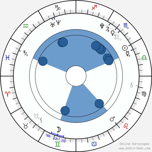 Joana Vilapuig wikipedia, horoscope, astrology, instagram
