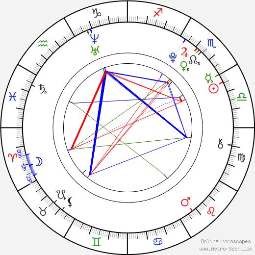 Kenta Suga birth chart, Kenta Suga astro natal horoscope, astrology