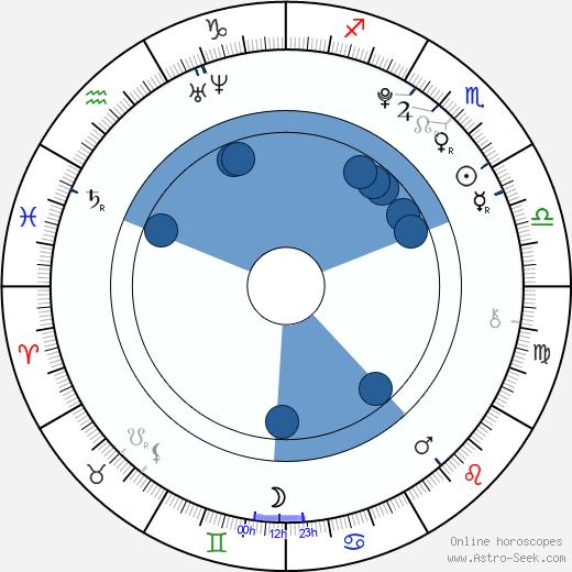 Krystal Jung wikipedia, horoscope, astrology, instagram