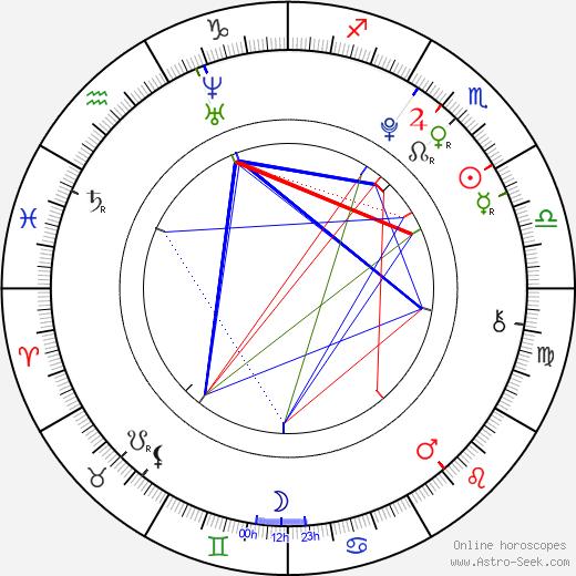 Krystal Jung birth chart, Krystal Jung astro natal horoscope, astrology