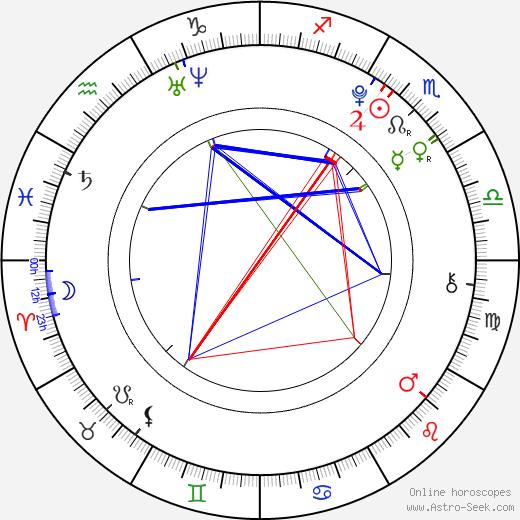 Foxy Di astro natal birth chart, Foxy Di horoscope, astrology