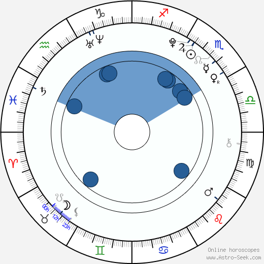 Raquel Castro wikipedia, horoscope, astrology, instagram