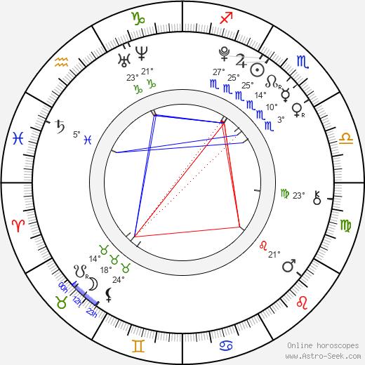 Raquel Castro birth chart, biography, wikipedia 2018, 2019