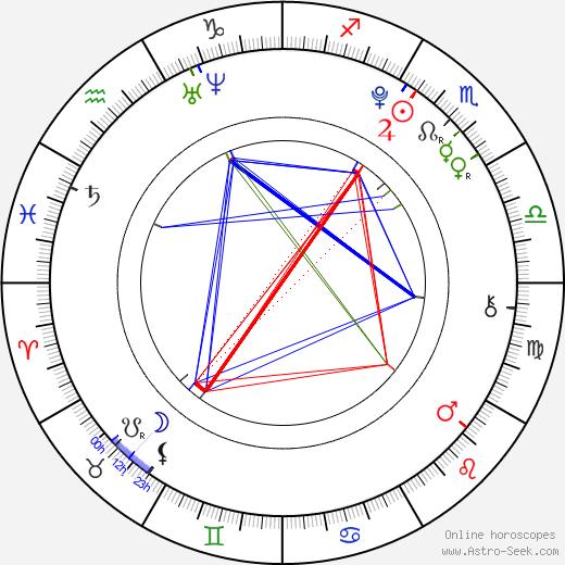 Raquel Castro astro natal birth chart, Raquel Castro horoscope, astrology