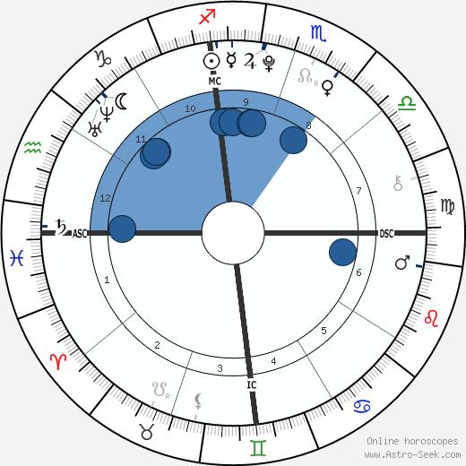 Emily Estefan wikipedia, horoscope, astrology, instagram