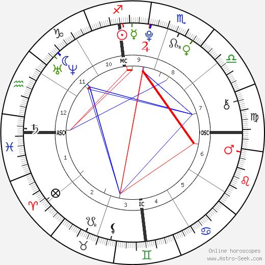 Emily Estefan tema natale, oroscopo, Emily Estefan oroscopi gratuiti, astrologia
