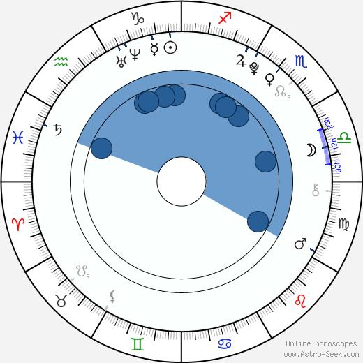 Georgia Hirst wikipedia, horoscope, astrology, instagram